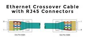 crossover cable wiring diagram crossover image similiar ethernet b wiring keywords on crossover cable wiring diagram
