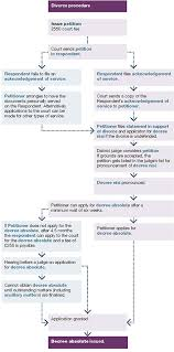 Divorce Procedure Guide