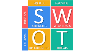 Swot Matrix Examples Swot Analysis And Tows Matrix Explained With Examples B2u