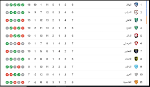 ترتيب الدوري السعودي بعد انطلاق الجولة السابعة موسم 2020-2021