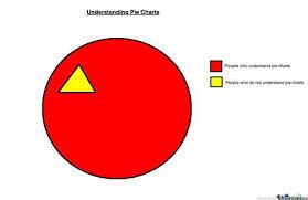 Pie Chart Meme Pie Chart Memes