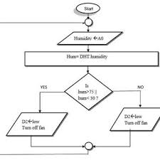 Flowchart For Automatic Water Pump Control Download