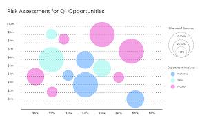 Bubble Chart Excel Bubble Chart Templates Unique How To Make A Bubble Chart In