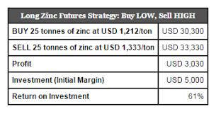 Understanding The Zinc Spot Price And Zinc Futures Inn