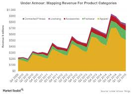 Under Armour Shoe Conversion Chart Under Armours Footwear Business Versus Skechers And New