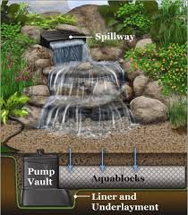 diagram of how a pondless waterfall works