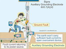 nec rules for electric signs and outline lighting fig 3 the earth must not be used as the effective ground fault current path required by 250 4 a 4