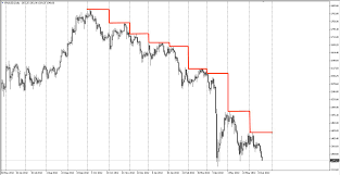 Gold Chart Technical Indicators Forget Complicated Technical Analysis And Trading Indicators