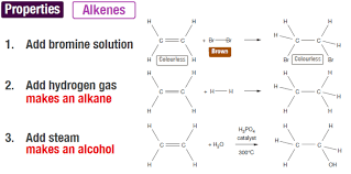 Alkene Addition Reactions Chart Addition Reactions Of Alkenes James Kennedy