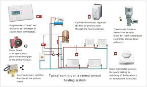 zone heating wiring car wiring diagram download cancross co Honeywell Motorised Valve Wiring Diagram honeywell 3 port valve wiring diagram on honeywell images free zone heating wiring heating control systems honeywell boiler diagrams taco zone valve wiring honeywell motorised valve wiring diagram