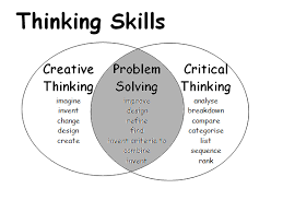 Critical Thinking Creative Brainstorm People Concept NearSay