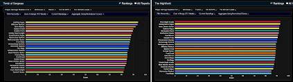 Dps Charts 7 2 5 Current Tos Dps Rankings Compared With Nh Results After Two