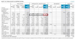 Fixed Asset Depreciation Calculator Understanding The Balance Sheet Statement Part 2 Varsity By Zerodha