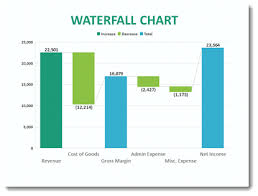 Waterfall Chart Template Powerpoint How To Make A Waterfall Chart In Keynote Best Waterfall