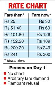 Goa Taxi Fare Chart 29 Described Calcutta Taxi Fare Chart