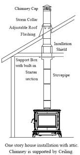 top wood burning stoves can you install a wood burning stove wood stove pipe installation