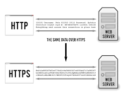 how works how does https work ssl tls explained tiptopsecurity