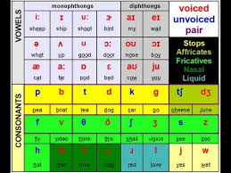 To learn how to say english alphabet in english click on any image. Learn Phonetics International Phonetic Alphabet Ipa Youtube Learn Phonetics Phonetic Alphabet Teaching Theatre