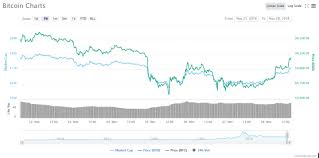 Bitcoin Btc Price Live 400 Gain Sees Btc Rise Above