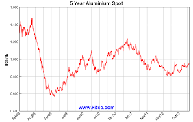 Gold The Aluminum Price Manipulation Scandal U S Money