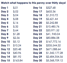 How Much Does A Penny Doubled Every Day For A Month End Up