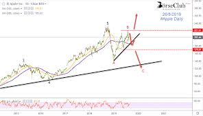 Apple Index Chart Apples Index The Next Movement As We Expect It Borseclub