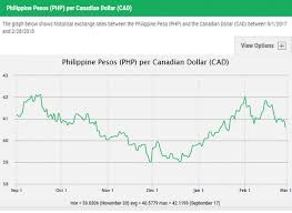Canadian American Exchange Rate Chart Forex Canadian Dollar To Peso Chilean Peso Clp To