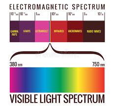 Light Spectrum Stock Illustration Illustration Of Design