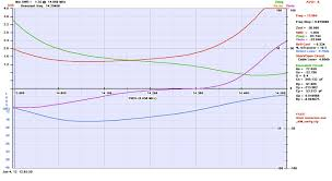 Swr Chart Cushcraft A3s 20m Swr Chart Generated With An Array Soluti