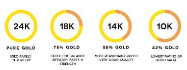 Gold Karat Color Chart Gold Carat Precious Metal Info
