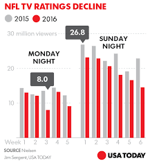 Nfl Ratings Chart Nfl Tv Ratings Are Up In Los Angeles But Could Fall Due To