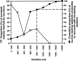 Raccoon Classification Chart Distribution Of Introduced Raccoons Procyon Lotor On The