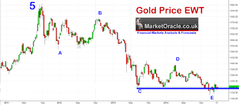Gold Price Growth Chart Gold Price The Us Dollar Trend Forecast For 2015