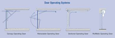types of garage door openersTypes Of Residential Garage Doors  Houston TX