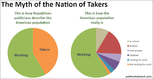 American Population Pie Chart Pie Chart Of Workers And Takers Justpost Virtually