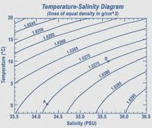 Brine Water Freezing Point Chart Seawater Wikipedia