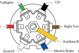 trailer plug wiring diagram 7 way chevy ewiring 7 blade trailer plug wiring diagram schematics and diagrams