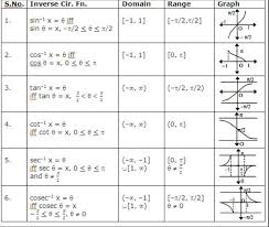 Inverse Trig Functions Chart Inverse Trig Functions Domain And Range Lhs Precal Diff