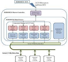 figure   robodexs software architecture block diagram    figure   robodexs software architecture block diagram