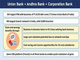 Merger 2 Union Andhra Corp Bank Big Bank Mergers