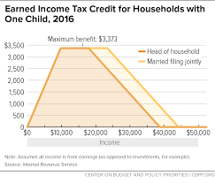 Eitc 2017 Chart Earned Income Tax Credit For Households With One Child 2016