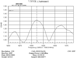Distance To Fault Measurements For Cable Antenna Analyzers