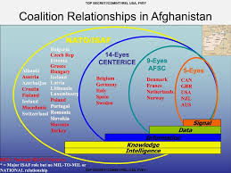 Afsc Organizational Chart How The Nsas Targeting System For Iraq And Afghanistan