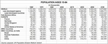 India Population Chart 2015 Working Age Population Around The World 1960 2050 Populyst