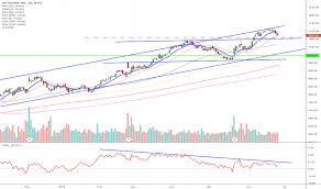 Azo Stock Price And Chart Nyse Azo Tradingview