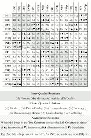 Mbti Relationship Chart What Do You Think About This Mbti Compatibility Chart Page 3