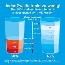 Wasser trinken beim abnehmen