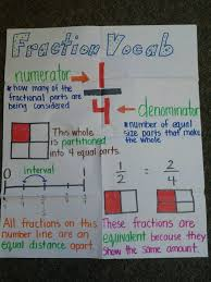 Heres A Nice Anchor Chart On Fraction Terms Math