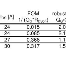 Transistor Configuration Comparison Chart Comparison Of Different Types Of Power Transistors A