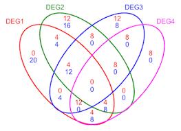 Venn Diagram Bioinformatics R Bioconductor Manuals